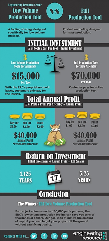 Low Volume Production Infographic.jpg