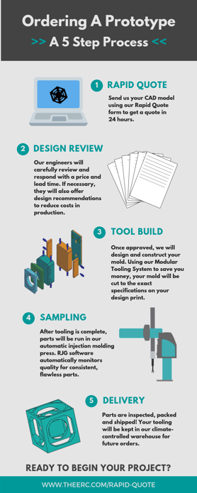 Our Prototyping Process (1)