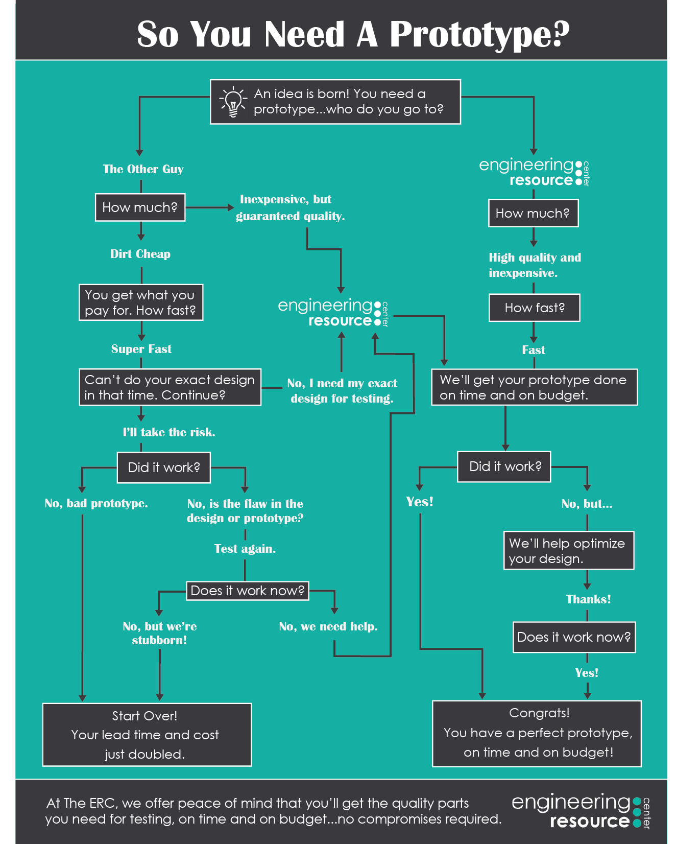 Risk Flowchart 2.6.17 (edited for web).png