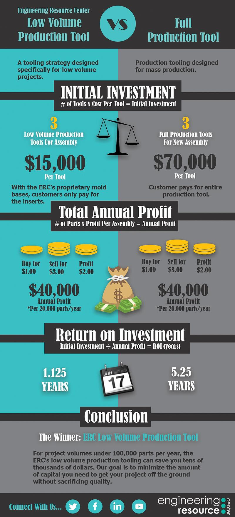 Low Volume Production Infographic